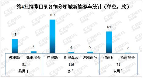 解读第四批新能源车推荐目录:电池能量密度超160Wh/kg车型占3成