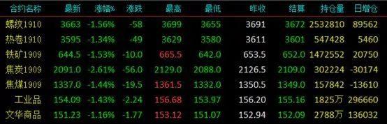 期货日报:中美互相增加关税,黑色大宗商品全线下跌!