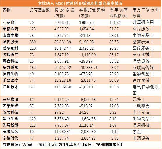 18只创业板股纳入MSCI指数 这6只被超百家基金追捧(附名单)