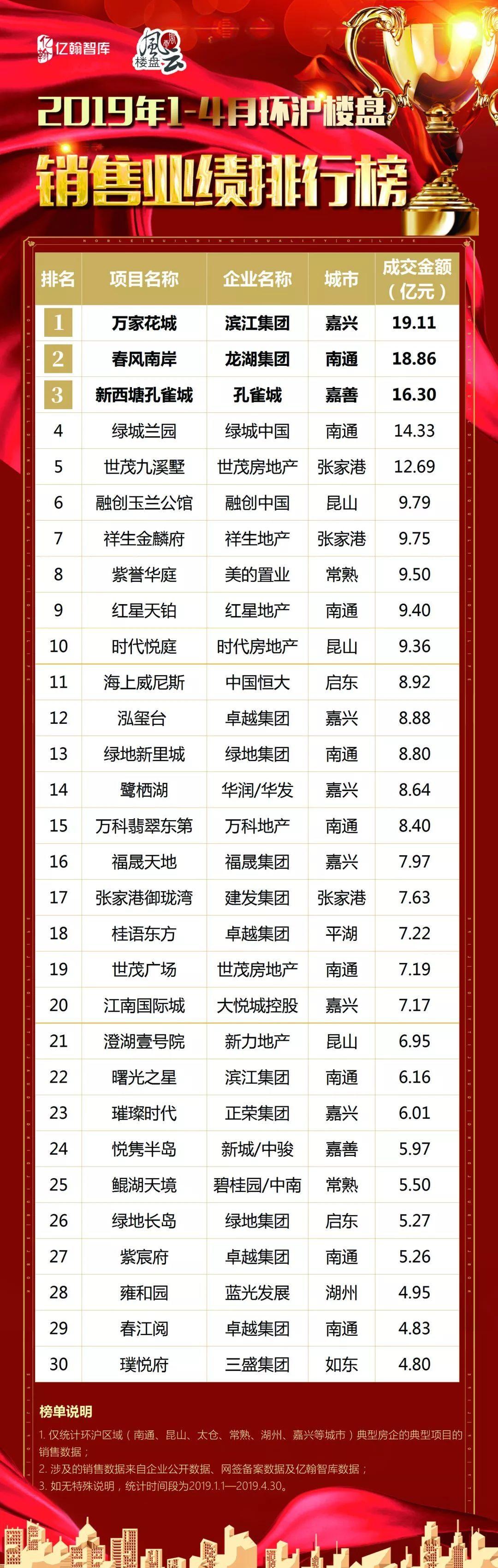 环沪30强 | 2019年1-4月环沪楼盘销售业绩榜
