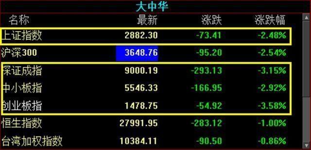 中国股市:三大股指集体下跌,近3000家下跌!华为题材,值得关注
