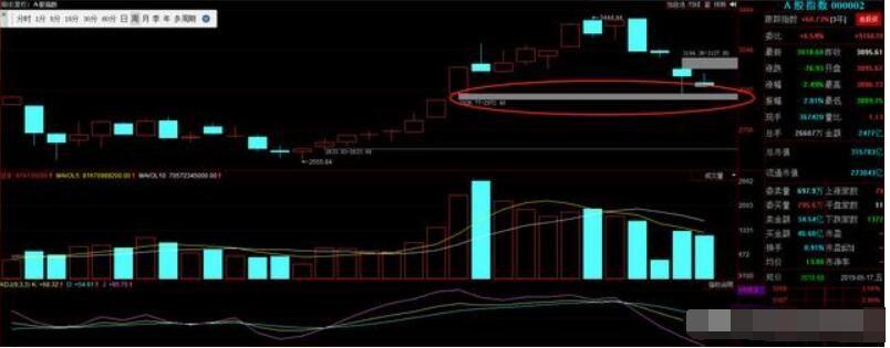 中国股市:2936-2972缺口或将是反弹的支撑点!盯紧两大新概念!