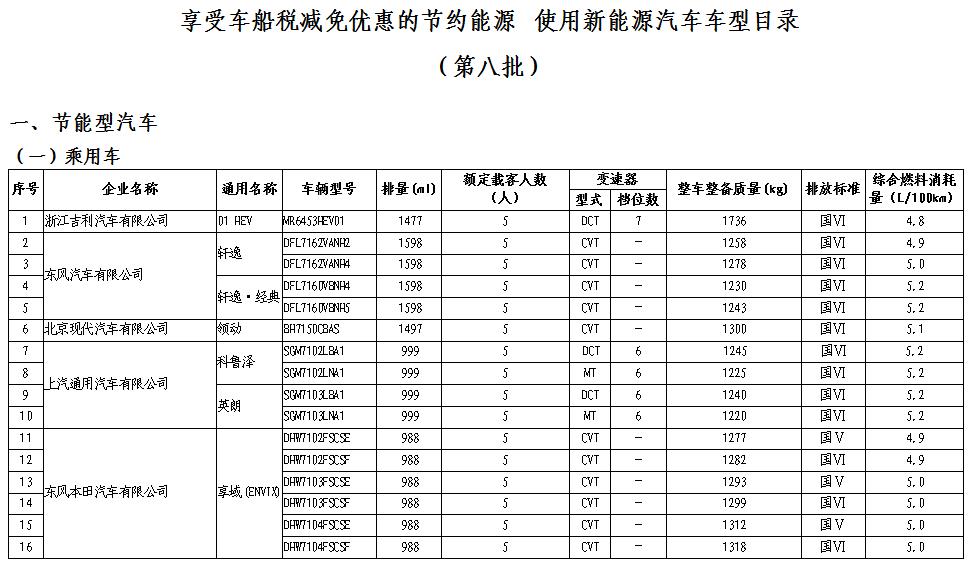 @潍坊人,33款乘用车型将享受车船税减免优惠