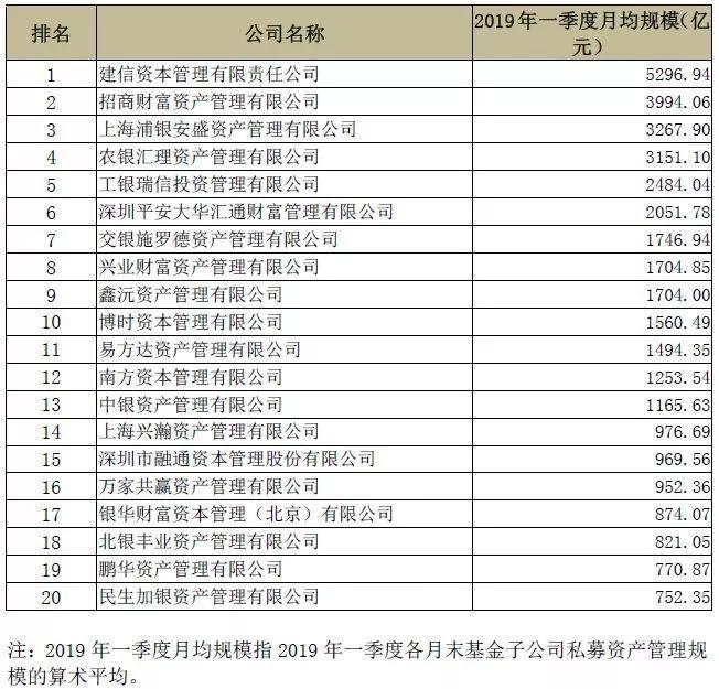 基金子公司一季度月均规模TOP20出炉 最高5296亿元