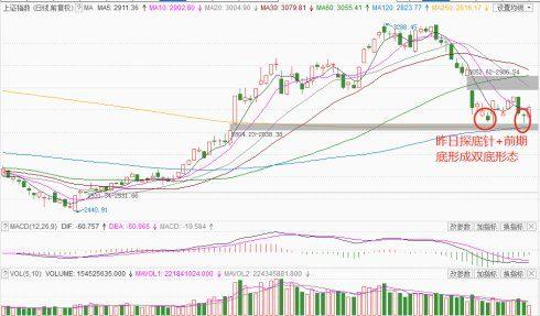 明日大盘预测:A股低开高走上涨35点,明天还会大涨吗?