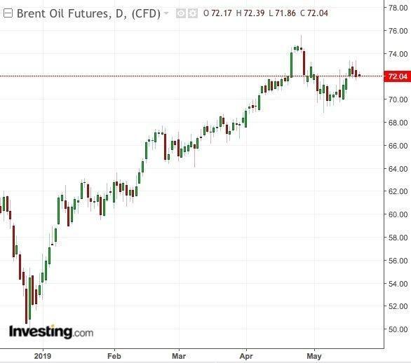 6月底歐佩克會議來臨前 原油多頭還能狂歡多久