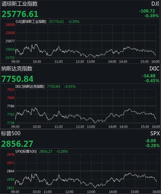 美股收低道指跌逾100点 高通创两年来最大跌幅