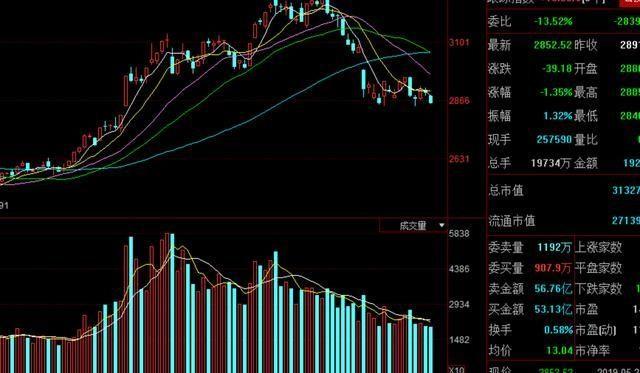 周五市场走势关键,3股现罕见利好!中国股市或迎来变盘点!
