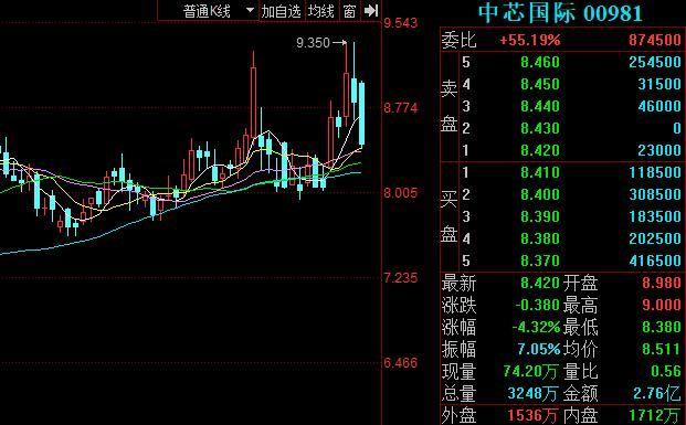 中芯人士:并非从美股完全退市 而是退到场外市场