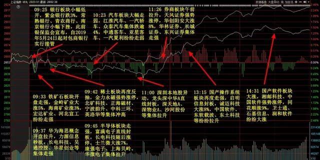 中国股市上演报复性反弹,2000亿资金入场援助,变盘日来了!