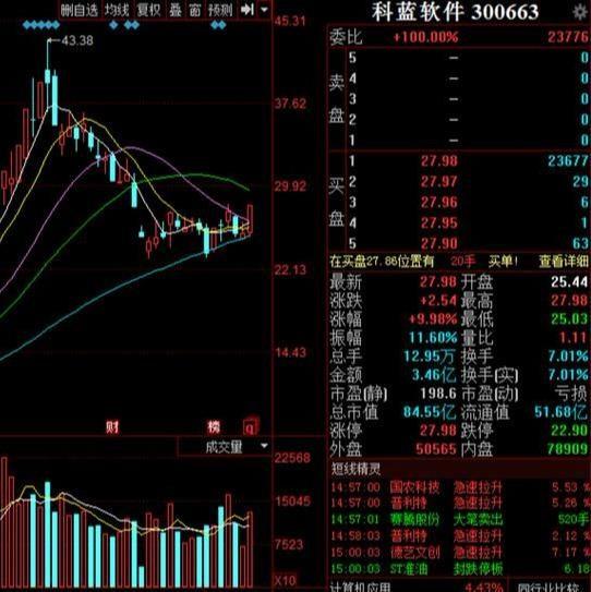 尾盘直线拉升,北上资金爆买上百亿,中国股市发生了什么?
