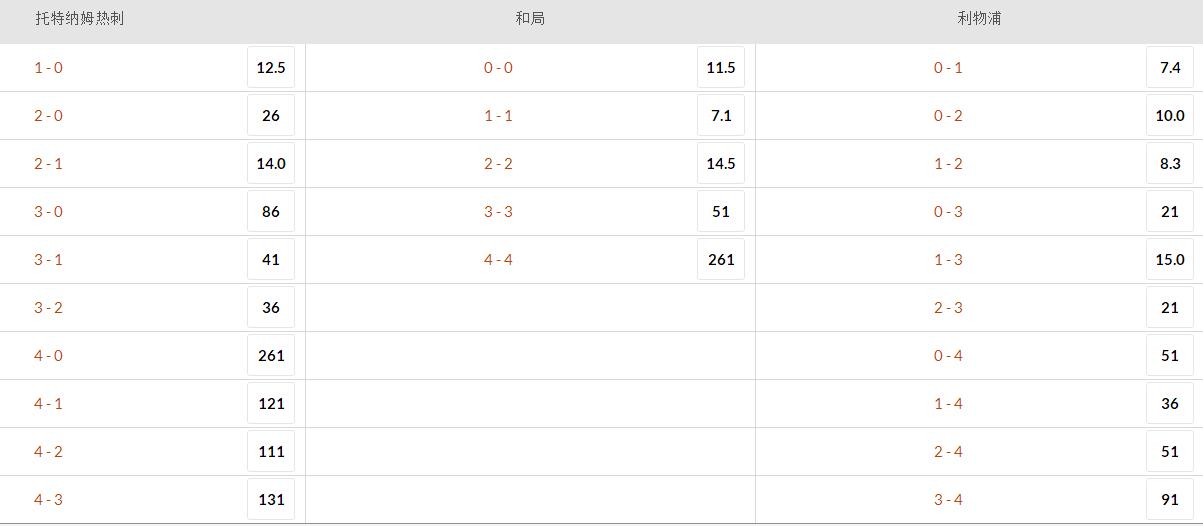 欧冠决赛赔率:看好利物浦夺冠 热刺难再上