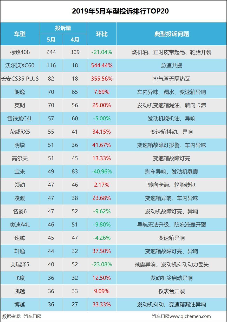 5月车型投诉:沃尔沃XC60暴涨544%