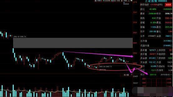 中国股市:大盘弱势格局下或将深调,明日将迎来深V反弹信号