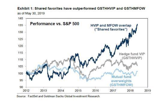 """高盛:共同基金与对冲基金都""""录取""""的股票 通常更好"""