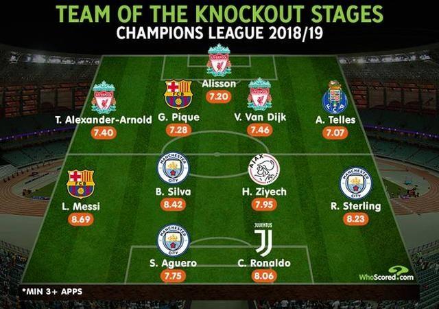 C罗可算上榜!外媒评本赛季欧冠淘汰赛最佳