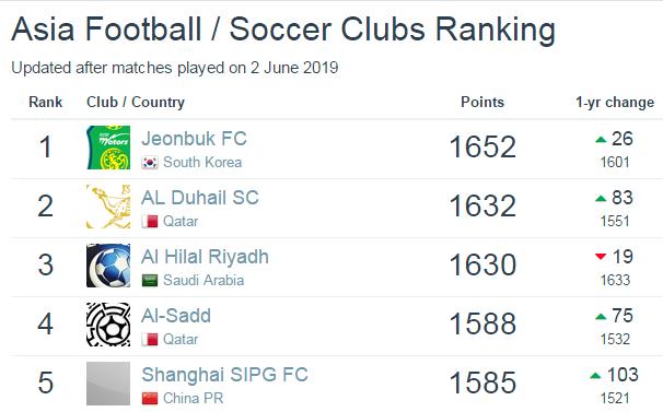 俱乐部排名:上港再创新高!跻身亚洲前5