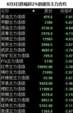 原油暴跌?黄金崛起?金融界正在发生一场风暴!