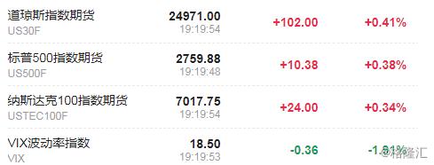 美股盘前:道指期货涨超100点 蔚来盘前涨超3%