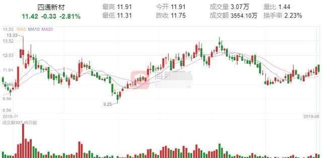 中国股市晚间公告:1股增持5%,4股回购股份,明天将迎大变局