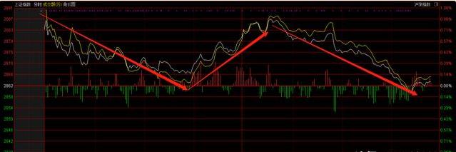 中国股市摊牌了:量是现在的重中之重,没量一切都是虚无