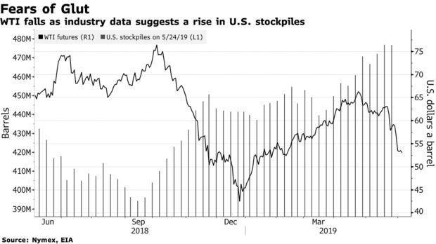美国原油库存意外增加引发供应过剩担忧,油价重拾跌势