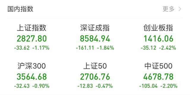 黑周四果然又黑了!中国股市创调整新低,5G概念股成杀跌主力