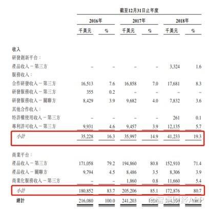 """新股解读│三地上市成就达成,和黄中国从""""卖药""""转型""""制药"""""""