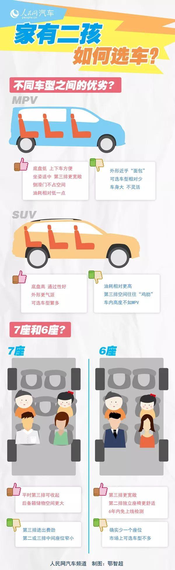 """稳定汽车消费 """"二孩""""车型成为汽车消费新亮点"""