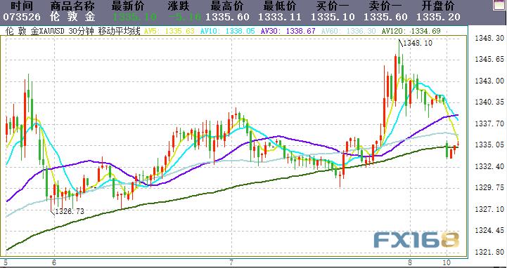 周末重磅消息!美墨达成协议 道指期货大涨逾100点 黄金与日元遭受打击