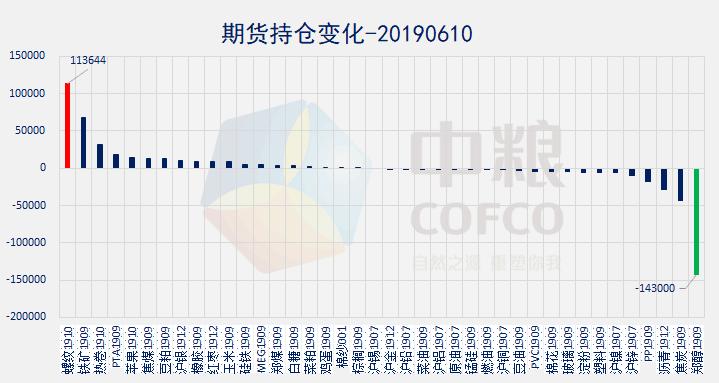 日评    商品和股市全红 原油系领涨【06月10日】