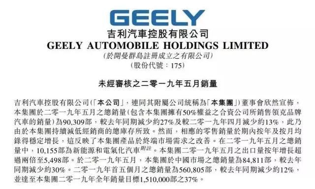 吉利汽车5月销量超9万辆 博越 帝豪 缤越三款车型过万辆