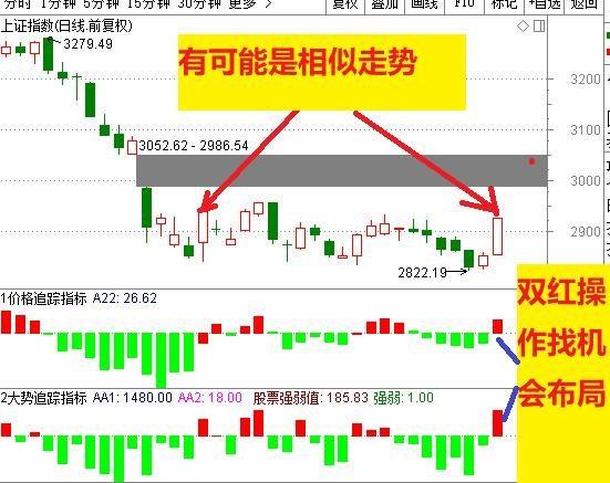 2万亿引爆市场,中国股市长阳反弹一步到位,市场紧抓三条线!