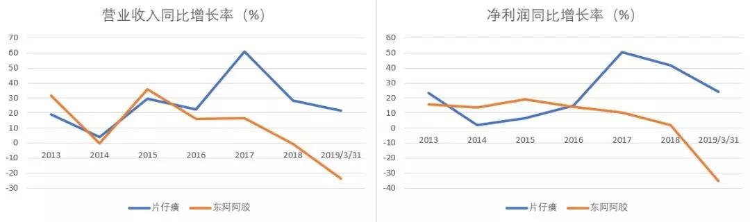 解析投資:節節敗退「東阿阿膠」,扶搖直上「片仔癀」