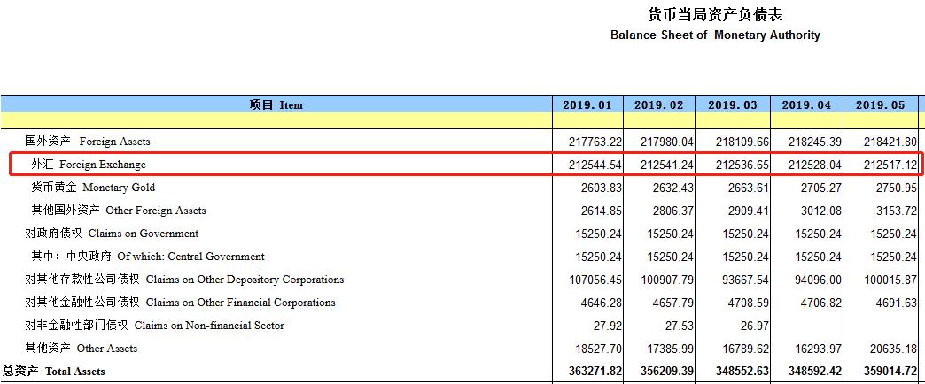 中国外汇占款十连降!5月环比减少10.92亿元