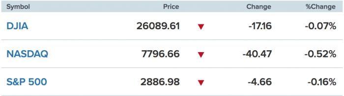 美股一线丨芯片股拖累大盘表现,美股小幅收跌,黄金价格一度涨至1358美元