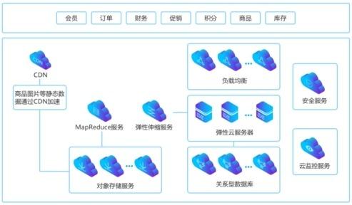 廈門快快網絡+高防:電商運營的智慧化探索