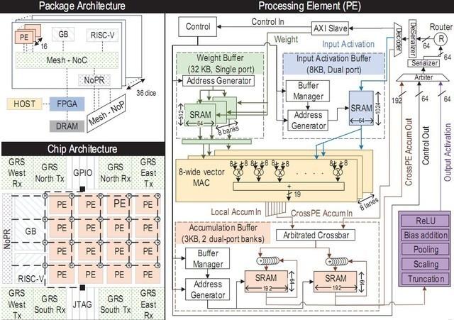NVIDIA也看好RISC-V開源架構 探索未來AI方向