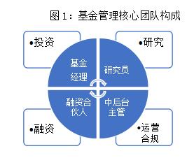 独家干货 | 一文读懂:怎样去香港创立私募基金