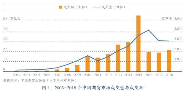 2018年中国期货市场成交及排名概况