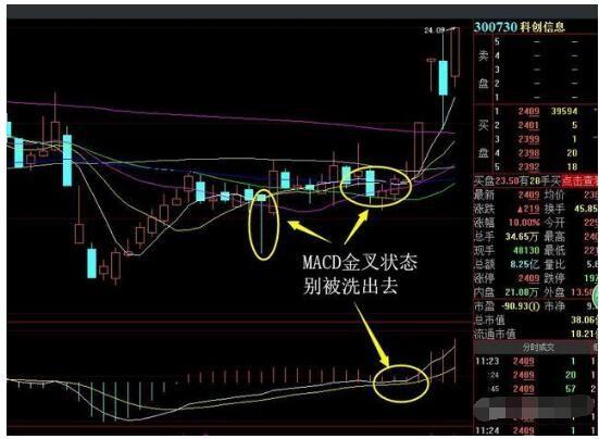 6月18日午評:市場操作模式發生改變~~~