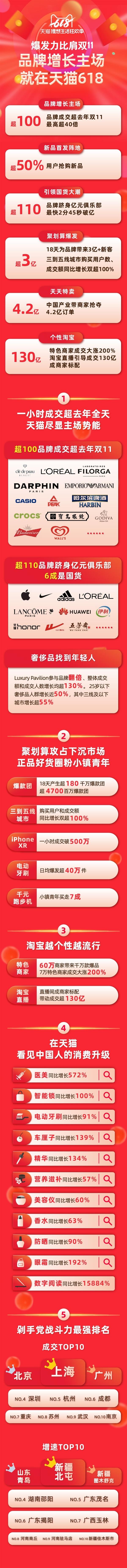 天貓618官方戰績:1小時超去年全天 華為小米破10億
