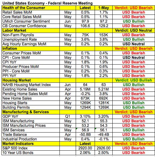 """外汇分析:鲍威尔可能不会太""""鸽""""?警惕欧元/美元大跌"""