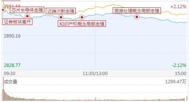 中国股市:什么是假阴真阳?意味什么?网友:意味着大盘变盘?