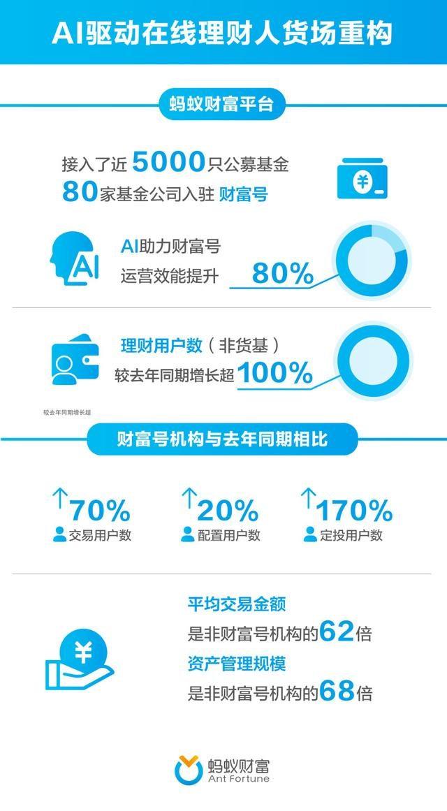 80家基金公司入驻支付宝  AI提升运营效能超80%