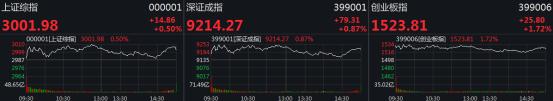 A股重返3000点,创业板指再度大涨!重磅利好突袭股市,哪些行业将迎曙光?