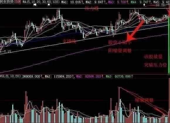 中国股市:看懂这篇文,伏击涨停龙头股!堪称伏击涨停板