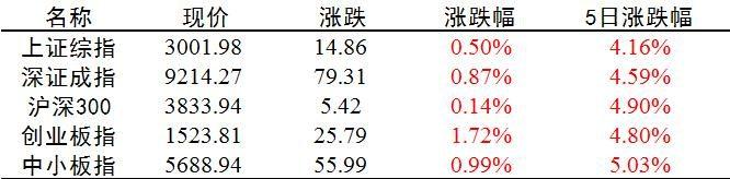中国股市重回3000点,关键节点已到,哪些板块被低估?
