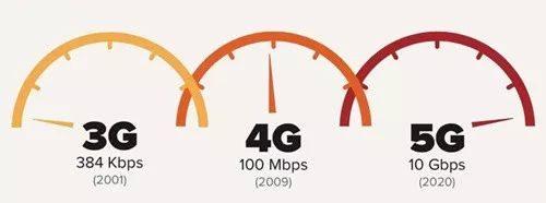 万物互联时代,5G与传统物流的融合!