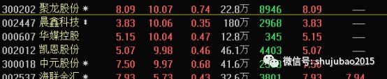 比特币年内暴涨两倍 ,区块链股现涨停潮,还有这些低估值概念股滞涨